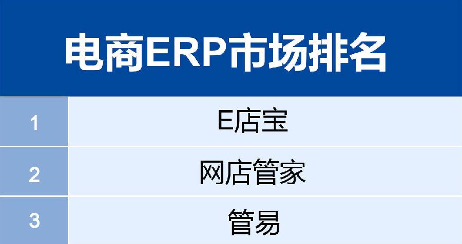 电商信息化时代:云ERP已成必然趋势