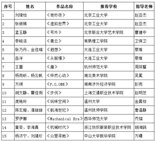 """2019""""格林兄弟杯""""中国(大学生)橱窗设计大赛  入围名单揭晓"""
