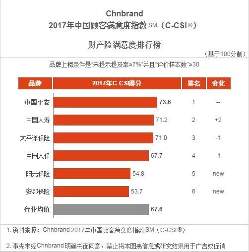 """平安产险入选Chnbrand """"全能型领袖品牌"""",蝉联C-CSI中国财产险顾客满意度第一名"""