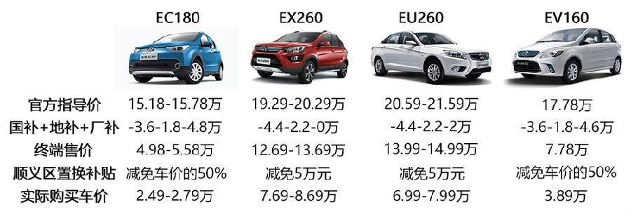 在北京顺义区购买北汽新能源纯电动车,最低只要2.49万!这到底是怎么回事?